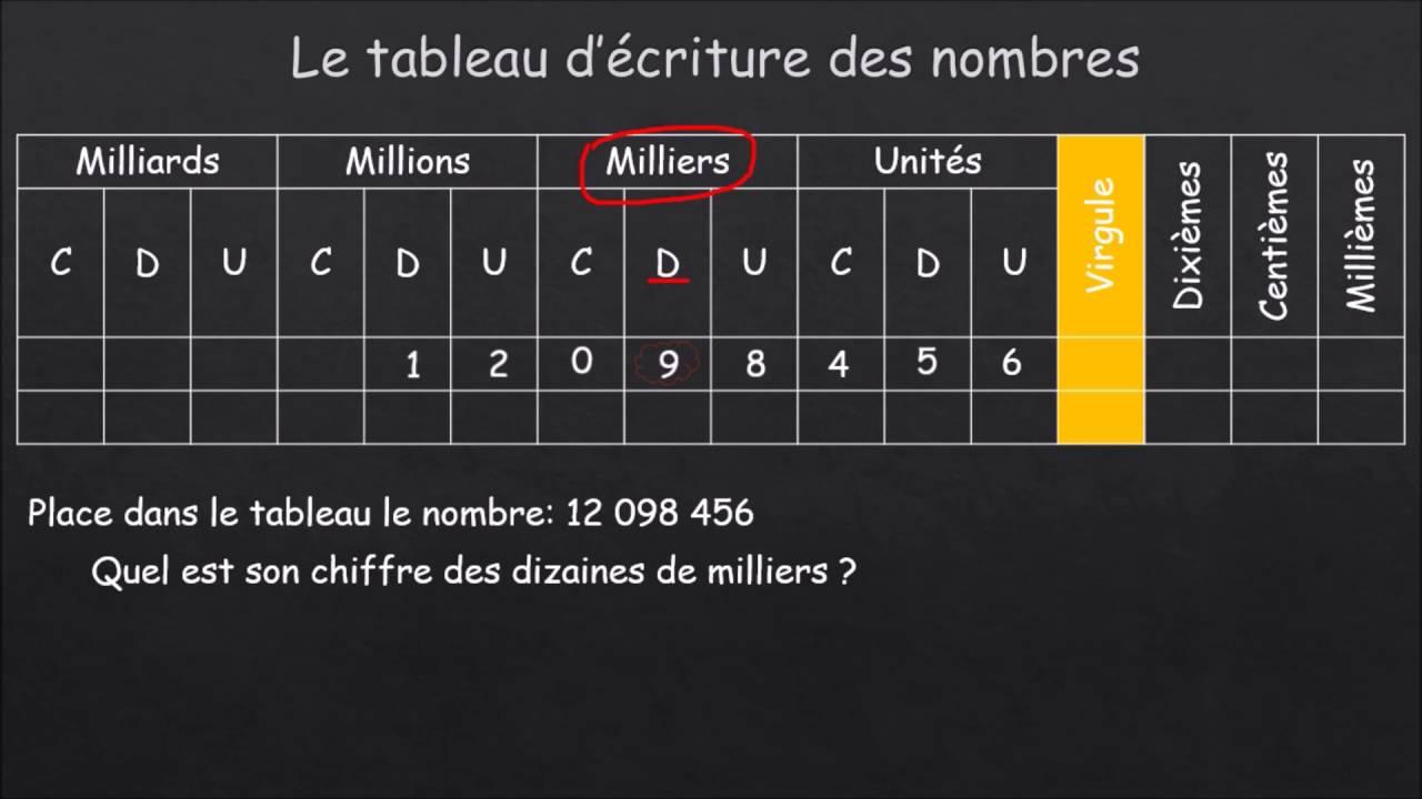 Häufig Tableau d'écriture des nombres décimaux - YouTube FN79