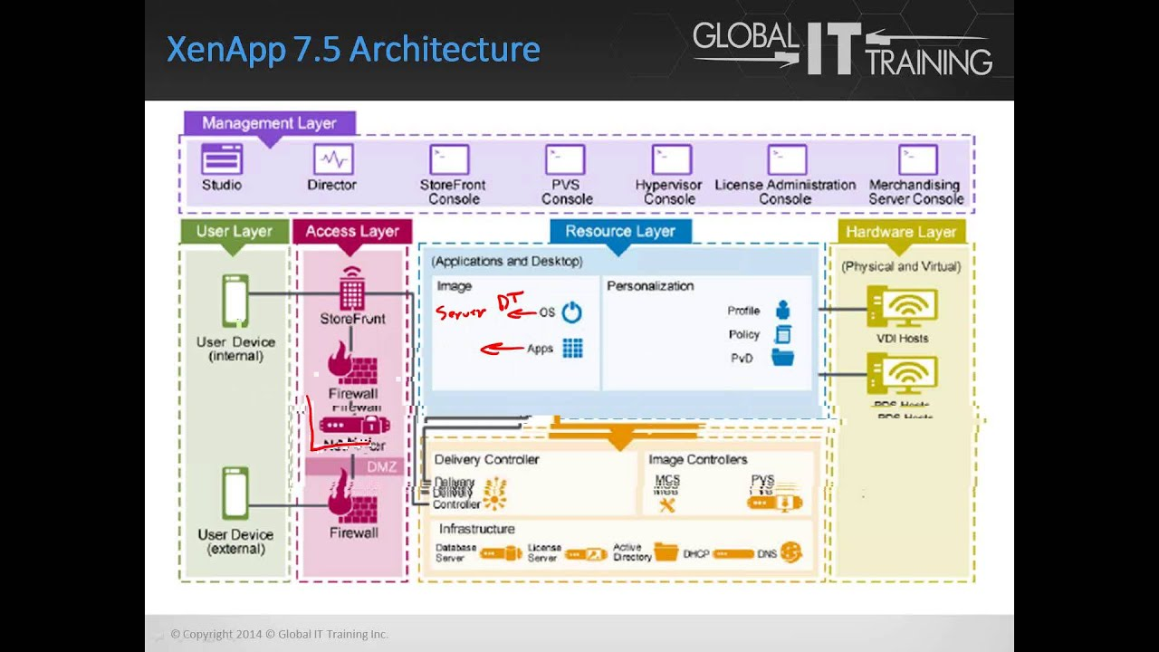 Citrix xenapp 7 5 new features best practices youtube for Xenapp 6 5 architecture