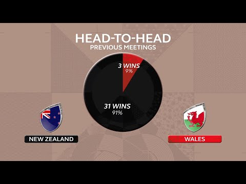 New Zealand v Wales by the numbers