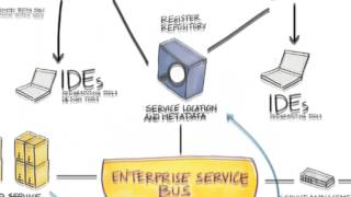 Object SOA, Consulting Services and Business Solutions for SAP