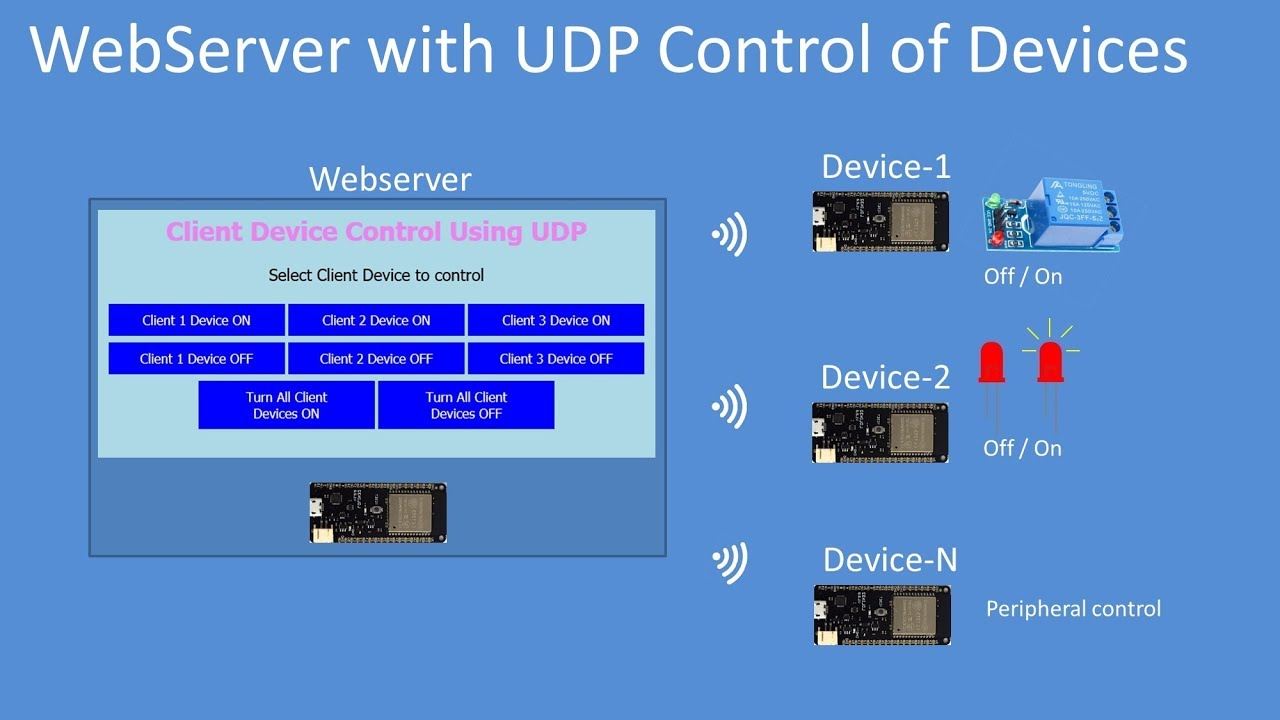 Tech Note 121 - ESP32 Webserver and UDP to control remote Devices