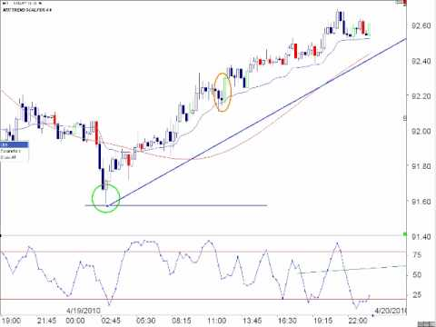 Forex How-To: Candlestick Formations