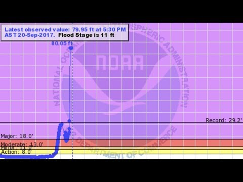 Apocalyptic Flood: Puerto Rico River Rises 62ft ABOVE flood stage - Extreme Flash Flood