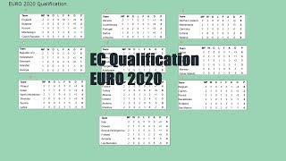 Euro 2020  European Qualifiers, Standings  Group C, E, H, I, J  Results, Schedule