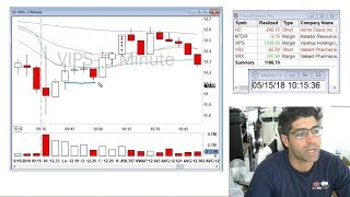 VWAP Trading Strategies for Day Traders (w/ Andrew Aziz of BearBullTraders.com)