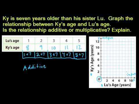 8.1 Comparing Additive and Multiplicative Relationships