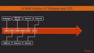 Learning VMware Horizon 7 : What's New in VMware Horizon View | packtpub.com
