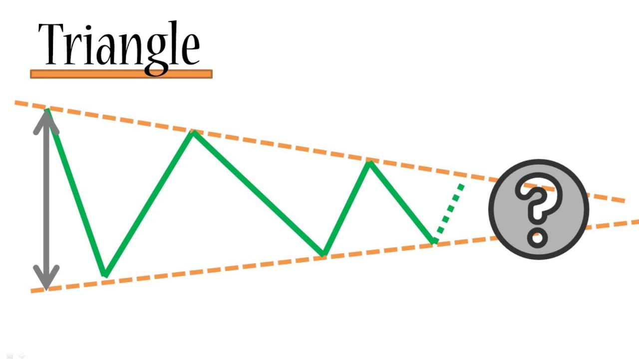 Indikator forex sederhana tapi profit - La guida forex saxo