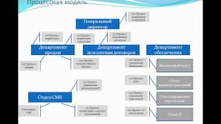 Эффективные системы документационного обеспечения