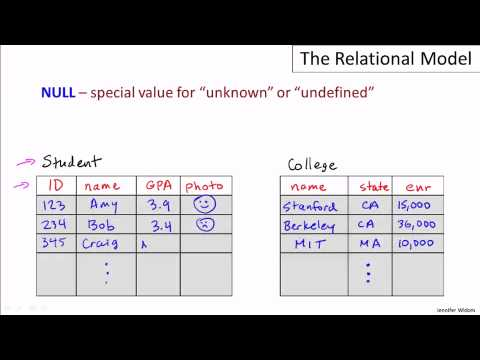 Lecture-1 Introduction to Databases: The relational model
