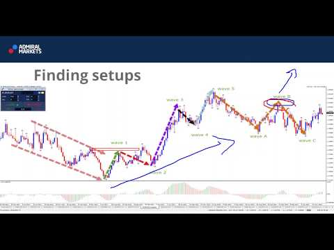 How to Find Simple Trade Setups Based on Wave Patterns