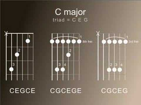 Guitar chord theory one   Major and minor chords