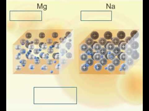 Reaction Of Sodium, Magnesium And Aluminium With Water