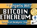 BITCOIN : ETHEREUM Update CryptoCurrency Technical Analysis Chart Apr-18