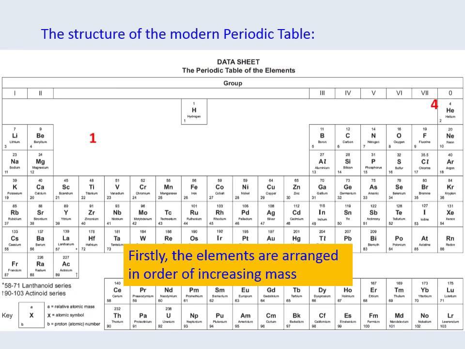Periodicity 1 the periodic table youtube periodicity 1 the periodic table urtaz Image collections