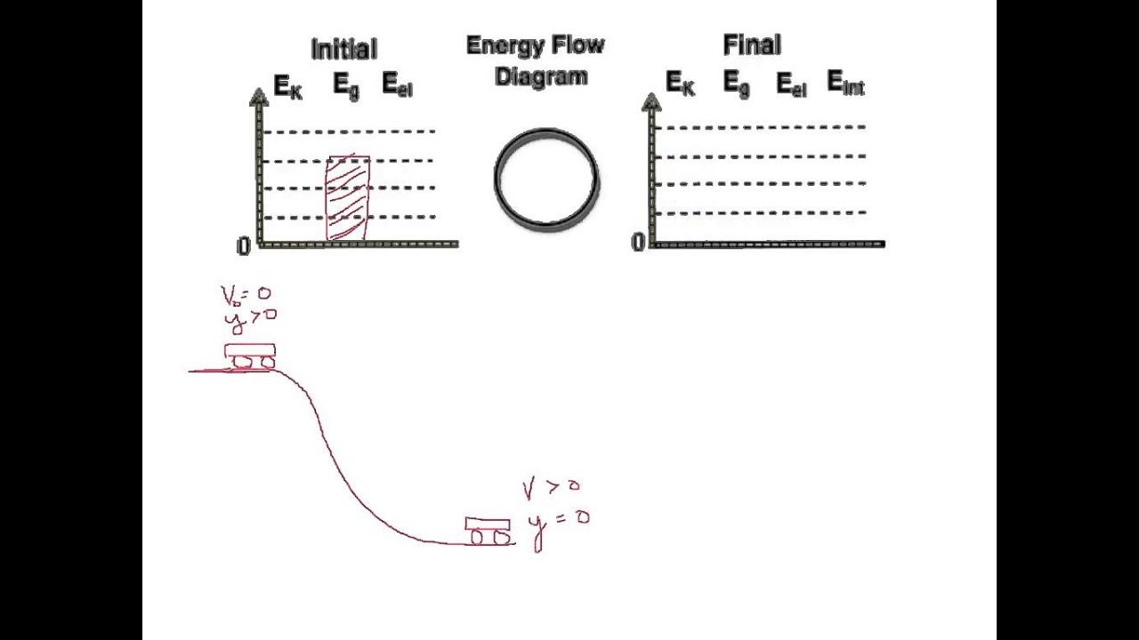 simple energy flow diagram 2 zone valve wiring bar charts youtube