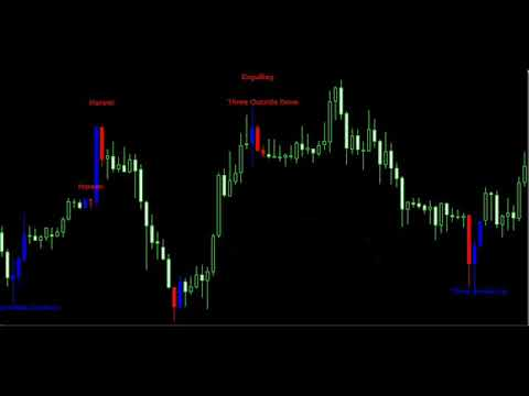 Forex candlestick pattern indicador v1.5 download