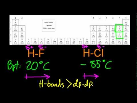 4.3.2 Describe & explain how intermolecular forces affect boiling points IB Chemistry SL