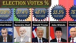 Politician Votes Comparison