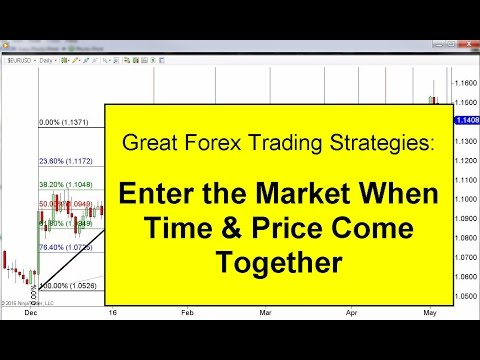 Forex Trading Strategies: Enter When Time and Price Come Together