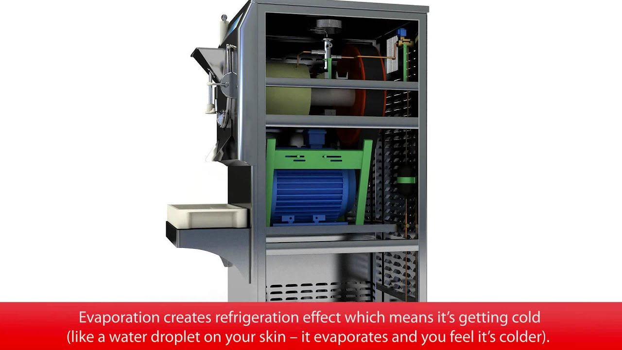 The Refrigeration Circuit In An Ice Cream Machine With Danfoss Plants Wiring Diagrams Components
