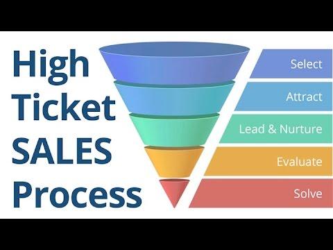 High Ticket SALES Process