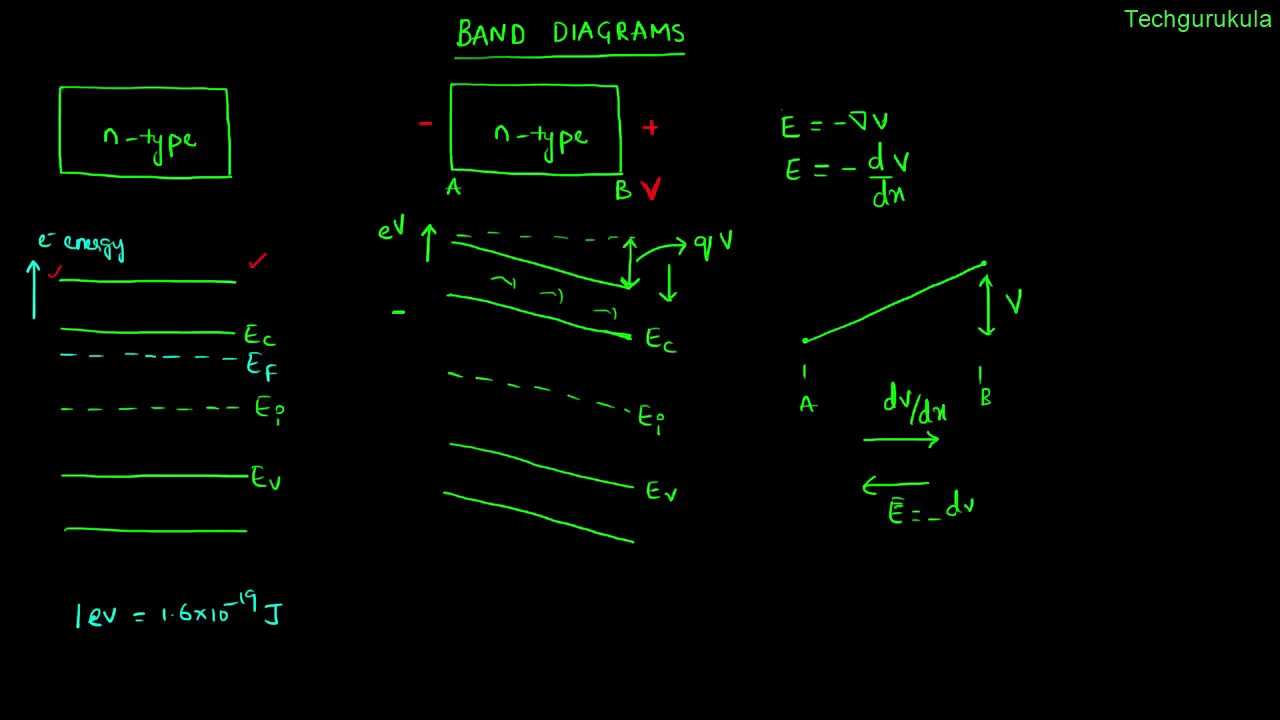 hight resolution of gate electronic devices energy band diagram concepts
