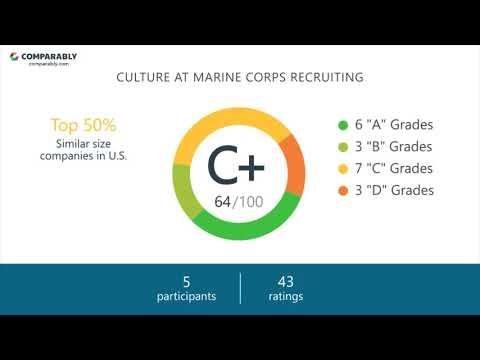 Marine Corps Recruiting Culture - October 2017