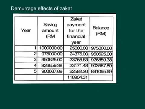 How Islamic economic system promotes real economic activities