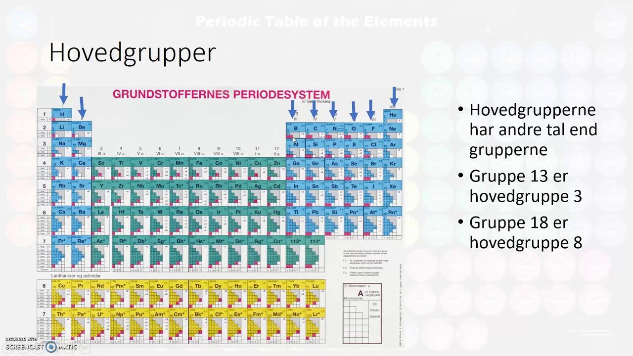 Det periodiske system og ioner
