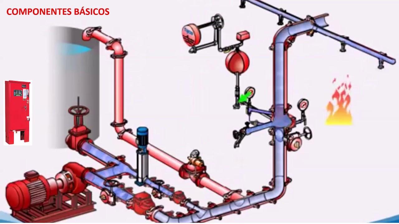 Chave De Fluxo Pressurizando Rede De Abastecimen By Renan