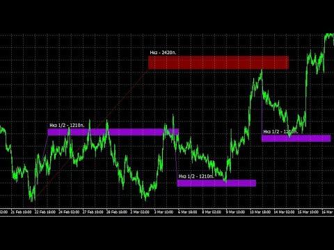 Обзор рынка форекс 01/03/2019