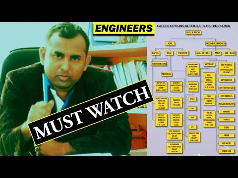 Engineering Careers & Job Scenario