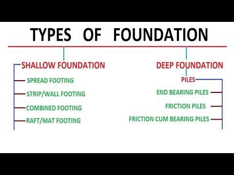 Types of Foundation || Foundation Engineering