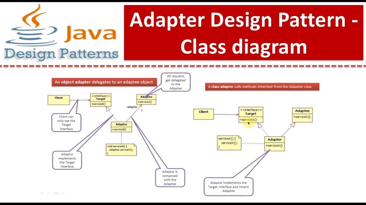 Adapter design pattern class diagram youtube adapter design pattern class diagram pooptronica Images