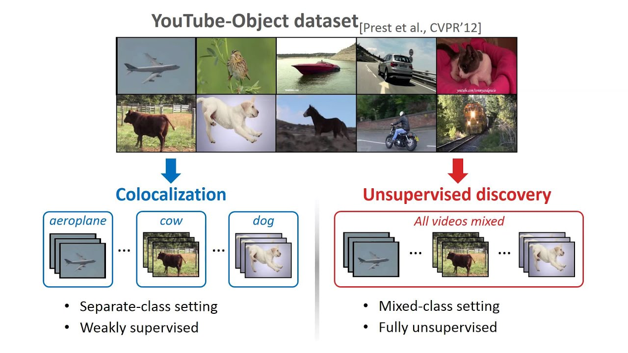 Unsupervised Object Discovery and Tracking in Videos