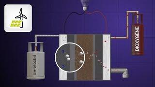 Comment fabriquer du dihydrogène par électrolyse de l'eau ? Quelles...