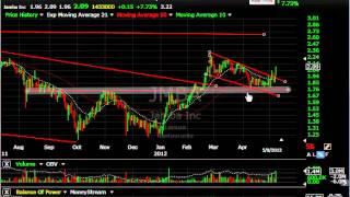 Gnrc, Arna, Iec, Vrtx, Z -- Stock Charts - Harry Boxer, Thetechtrader.com