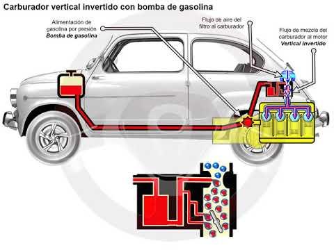 Historia de la alimentación de gasolina (2/14)