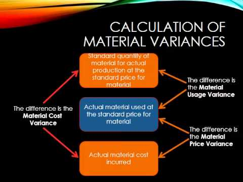 Calculating Material Variances Youtube