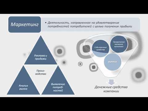 Маркетинг : определение, сущность, структура, важность