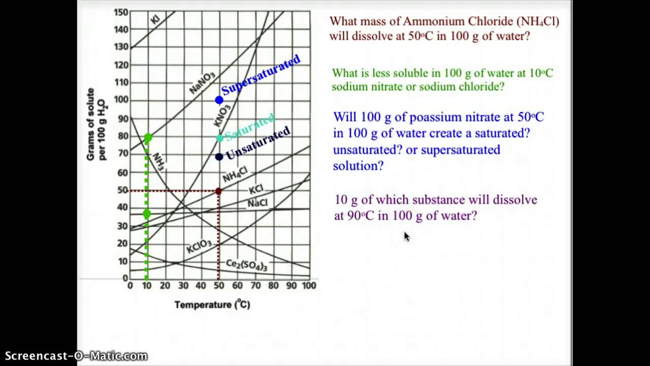 Interpreting Solubility Curves - YouTube
