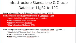 Part1: Install Oracle Grid Infrastructure & Oracle Database 11gR2 on Oracle Linux 6u5
