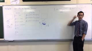 Summarising Derivatives of all Trigonometric Functions