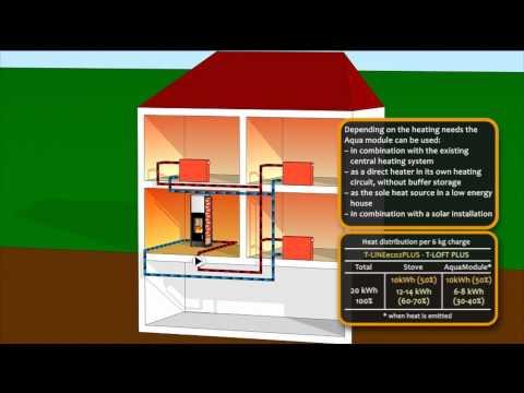wood stoves - Tonwerk storage heating stoves - Water heating - www.tonwerk-ag.com