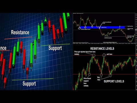 How to Find Support and Resistance in commodity trading of Intraday | Learn & Earn