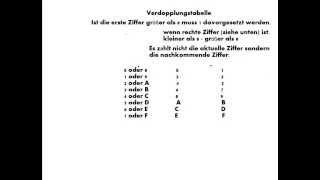 Hexadezimale halbieren verdoppeln (Multiplikation)
