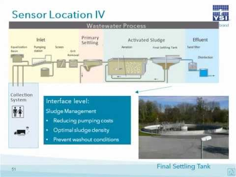 YSI Webinar | Wastewater Process Monitoring with the IQ Sens