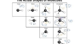 Drawing the shapes of molecules