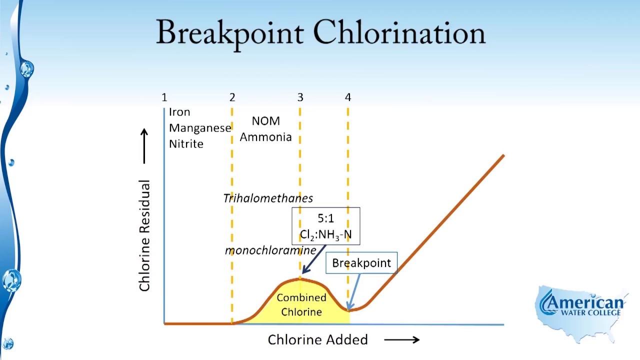 What Is Residual Chlorine In Drinking Water